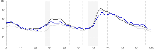 Olympia, Washington monthly unemployment rate chart